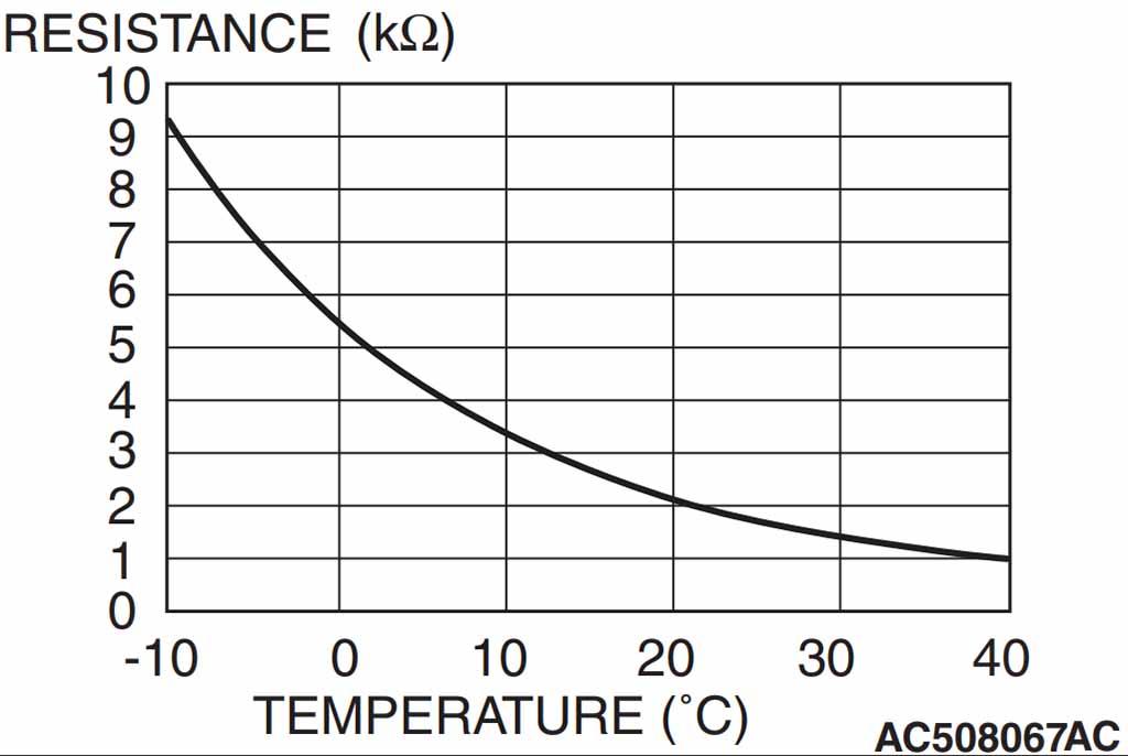 График датчика температуры в салоне
