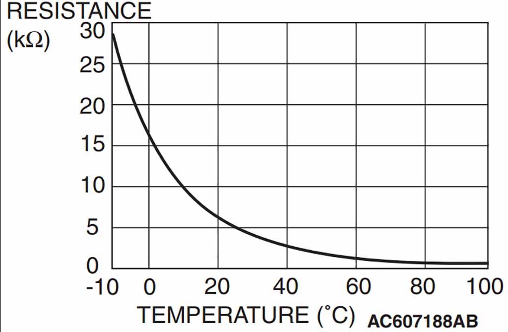 График датчика температуры антифриза в отопителе